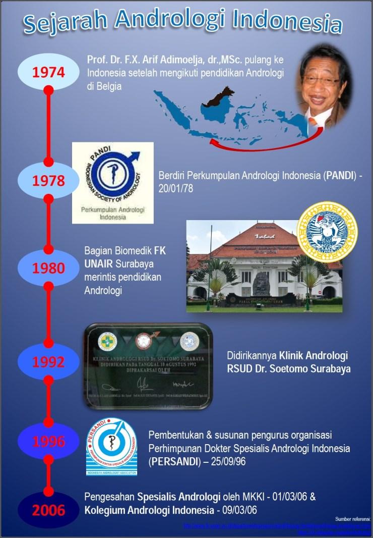 Infografik Andrologi Indonesia
